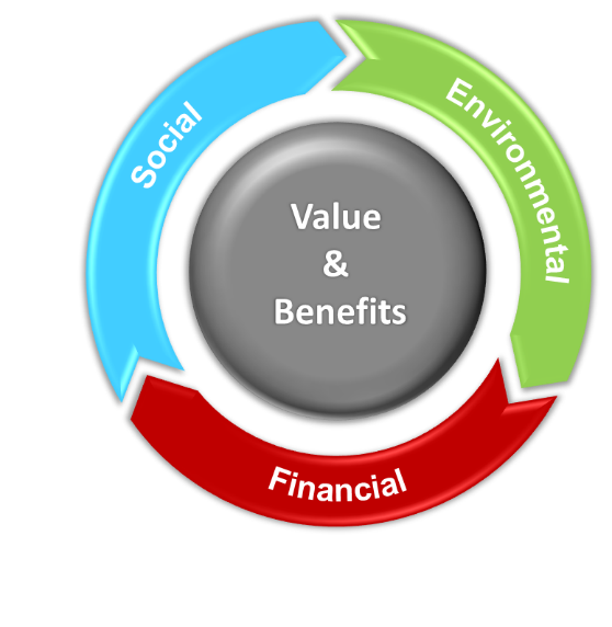 Sustainable Workplace Value and Benefits
