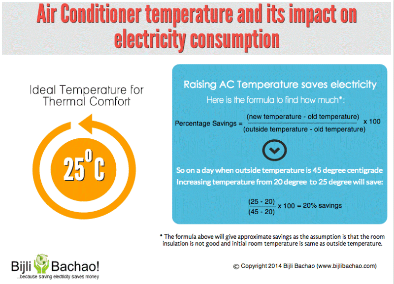 AC temperature and its impact on electricity consumption