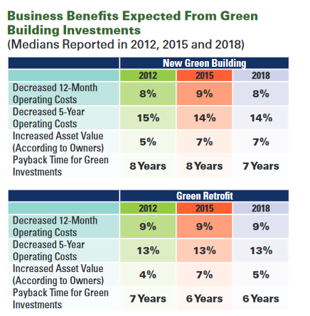 Business Benefits Expected from Green Building Investments