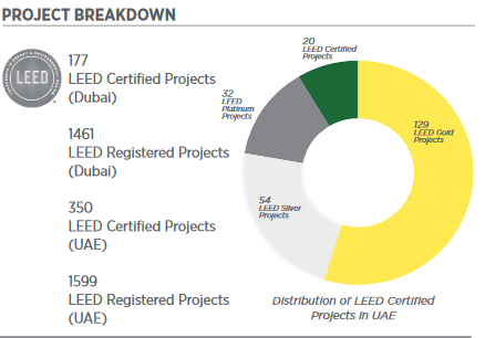 Distribution of LEED Certified Projects in the UAE