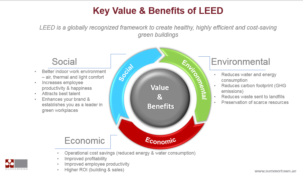 Key Value & Benefits of LEED chart