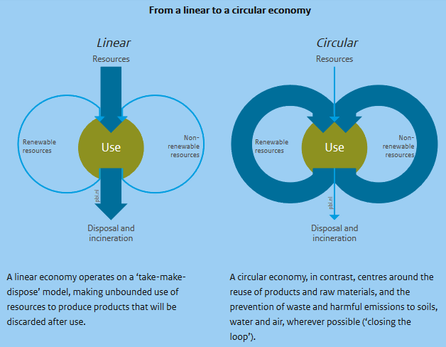 Linear to Circular Economy Graphics