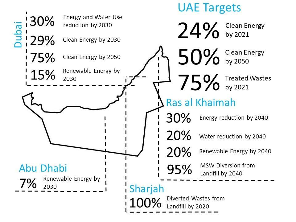 UAE Circular Economy Target