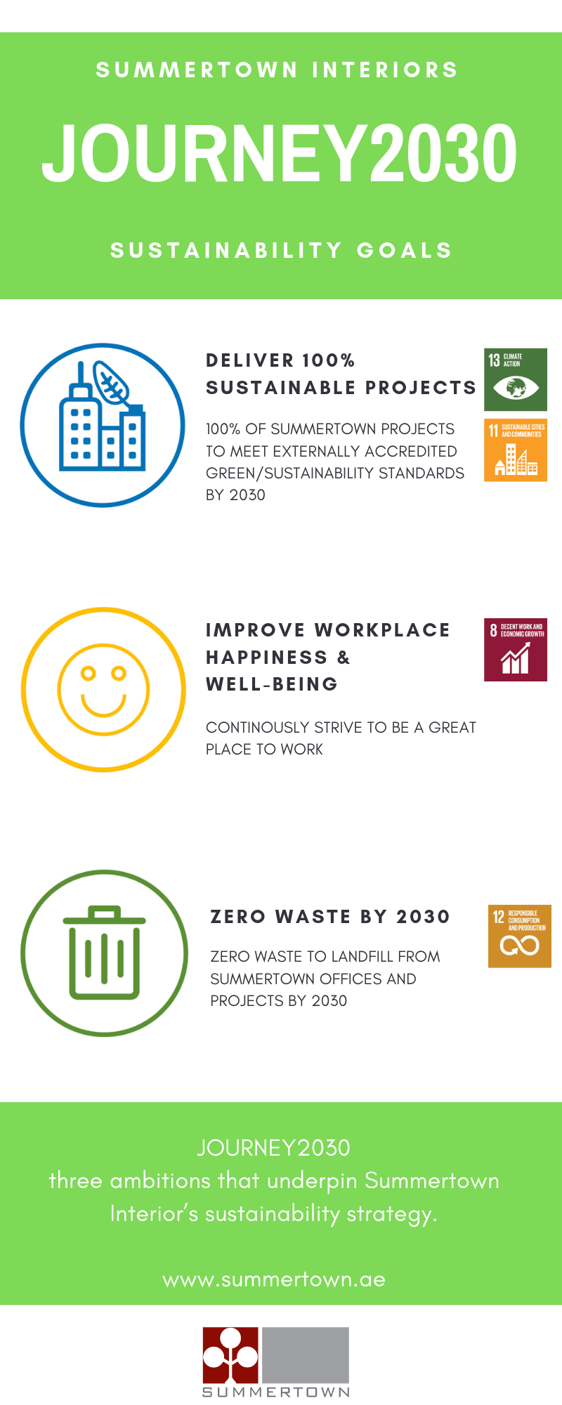 Summertown Sustainability Goals Infographic