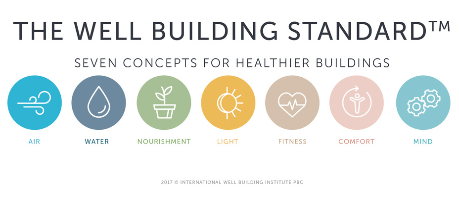 Well Building Standard Infographic
