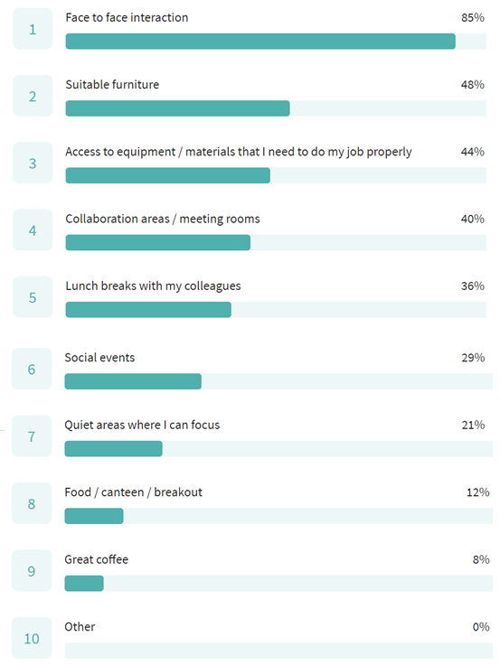Survey Results on What Employees Miss about Working in the Office