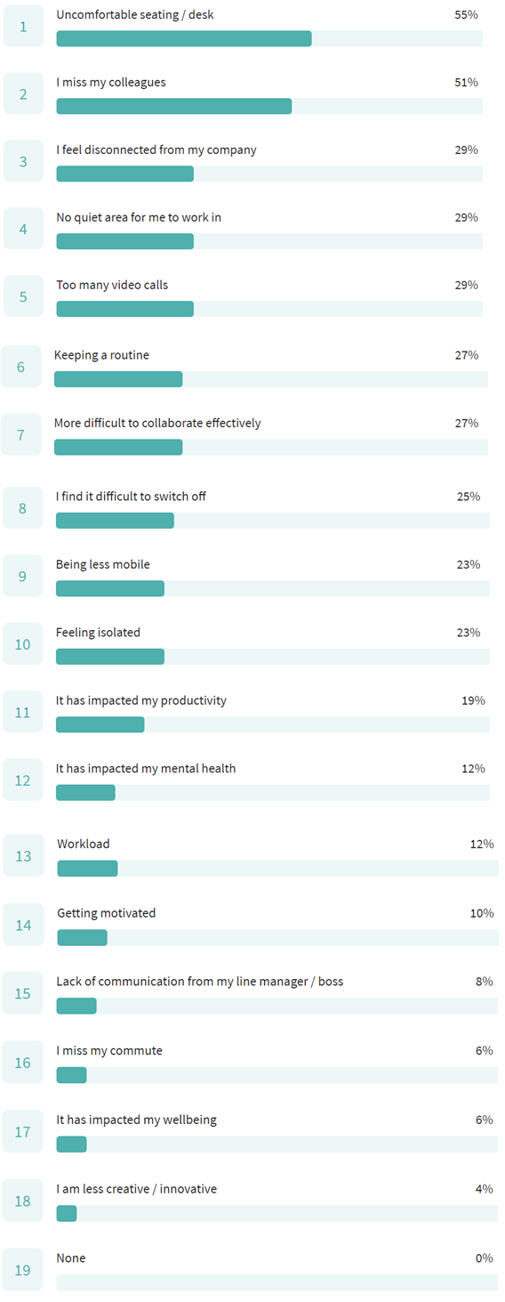 Survey Results on Challenges when Working from Home