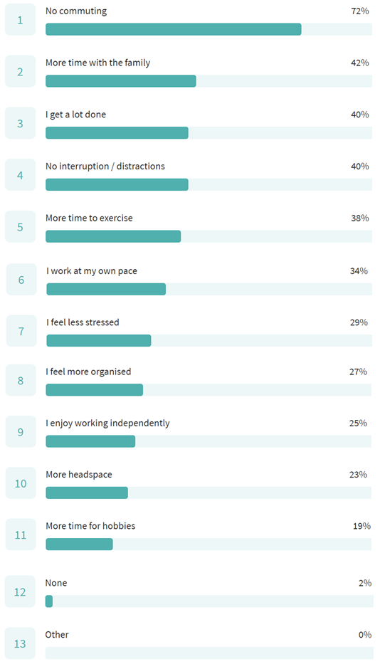 Survey Results on Benefits of Working from Home