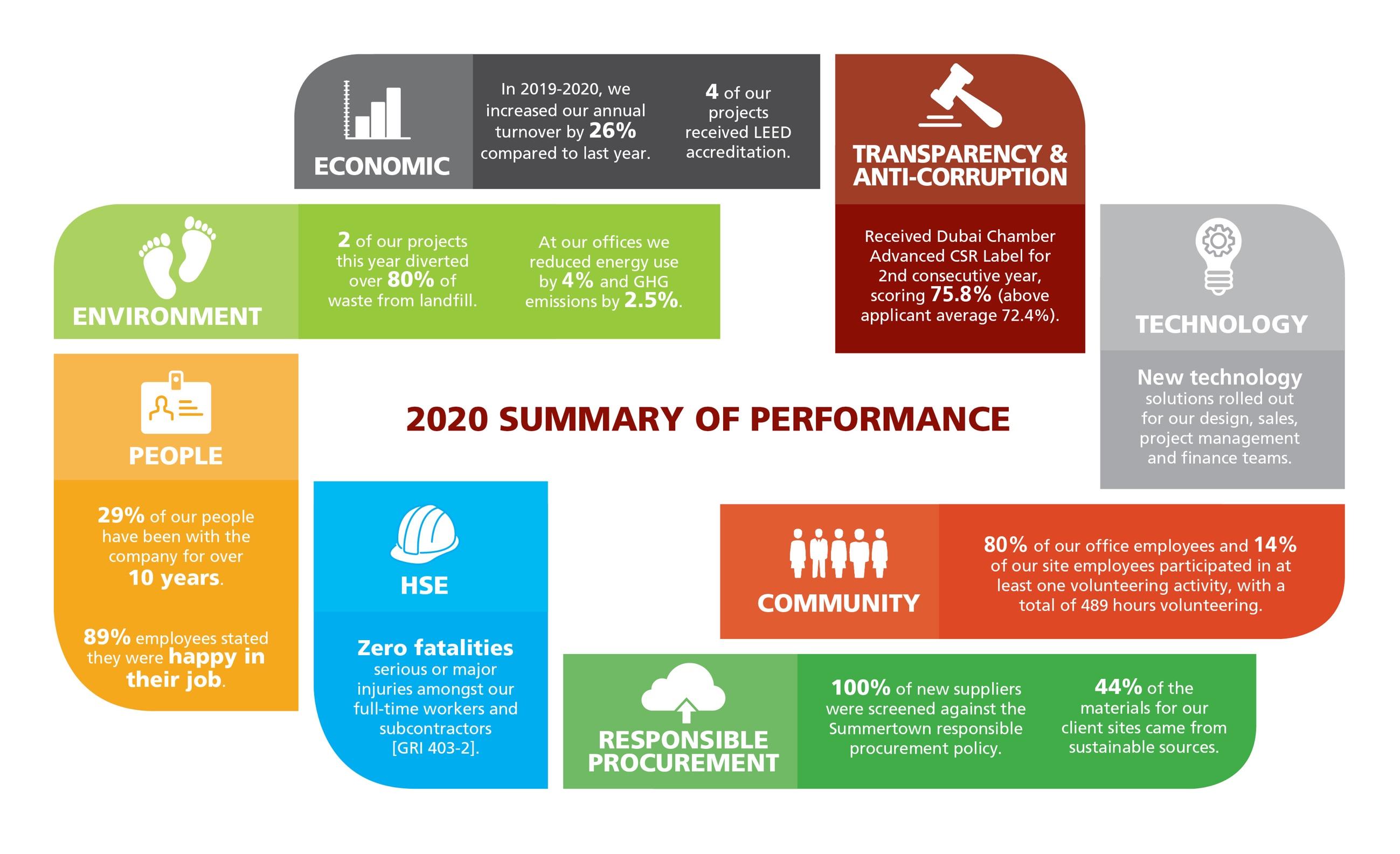 Summertown's 2020 Summary of Performance chart
