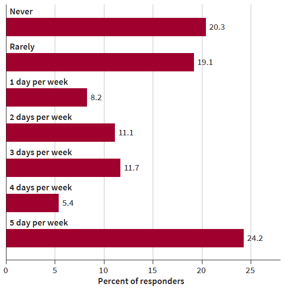 work from home hybrid model survey chart
