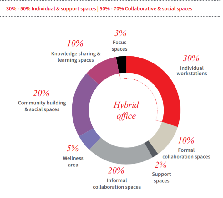 hybrid office space function distribution pie graph